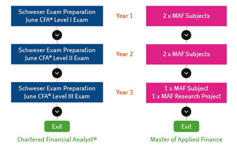 CFA-MAF pathway diagram