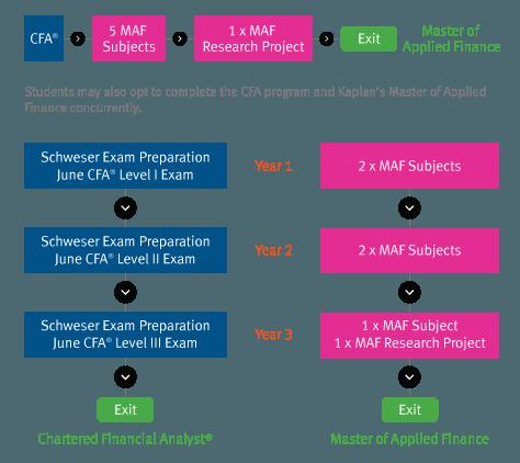 CFA_pathway-web-diagram