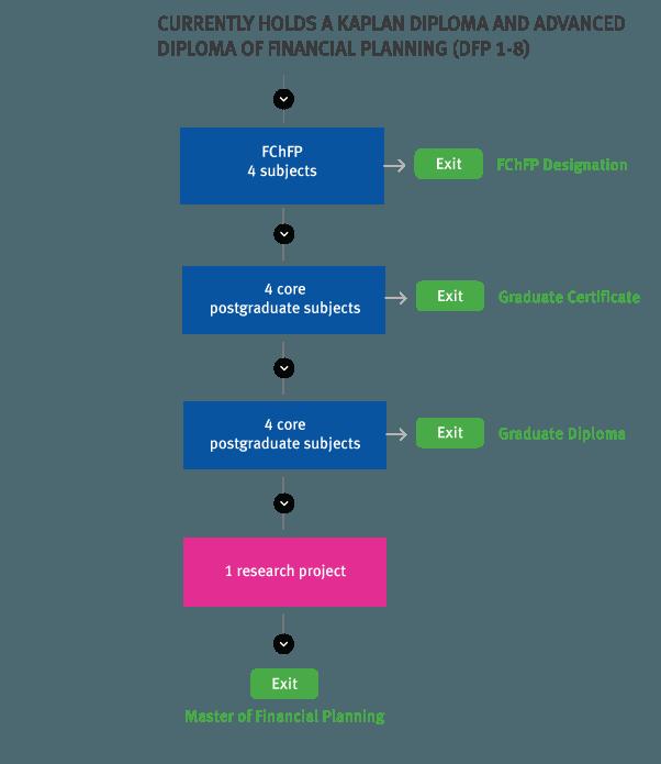 AFA_FP-Level-1-and-Level-2-(DFP-1-8)-and-FchFP_AMP_FChFP_V2