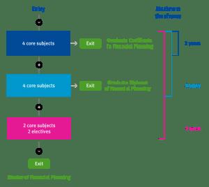 000994_mfp-progression-pathway