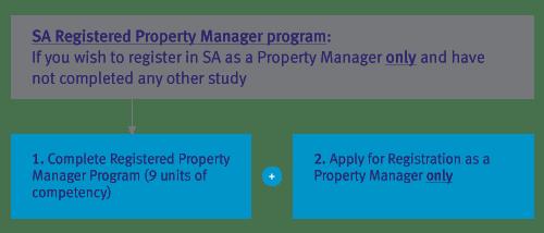 Real-Estate_SA-Registered-Property-Manager-Program-pathway