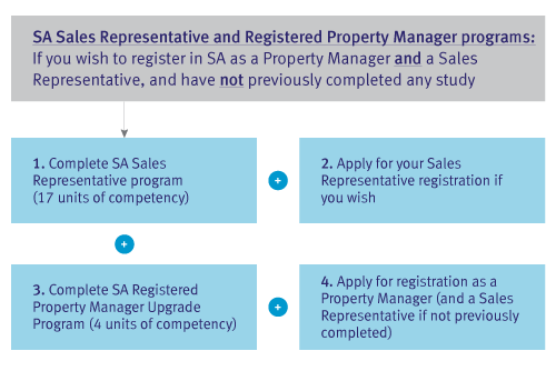 Real-Estate_SA-Sales-Representative-and-REgistered-Property-Manager-Program-pathway