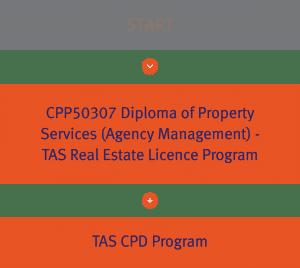 TAS Real Estate Study Pathway Diagrams