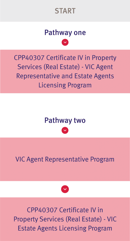 VIC Real Estate Study Pathway Diagrams